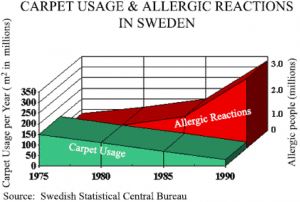 Chart showing Carpet Usage & Allergic Reactions in Sweden